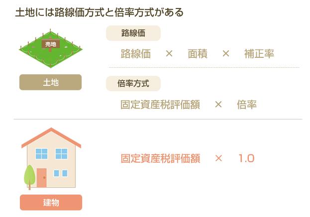 相続 税 評価 額 土地
